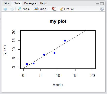 Chart in R-Studio