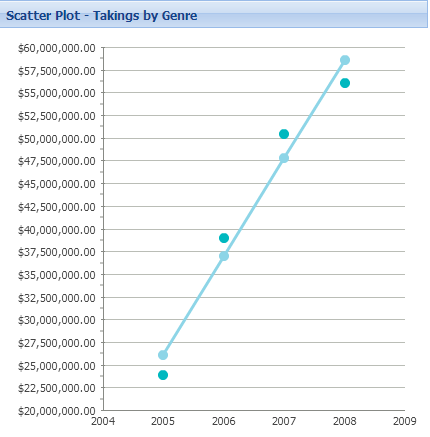 Scatter Chart with trendline (ExtJS)