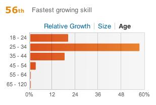 Node.js by Age